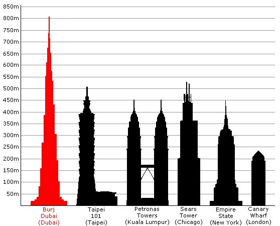 Бурж Дубай и другите небостъргачи