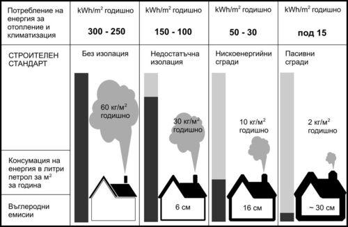 Сравнение на разхода на електроенергия при различните видове сгради